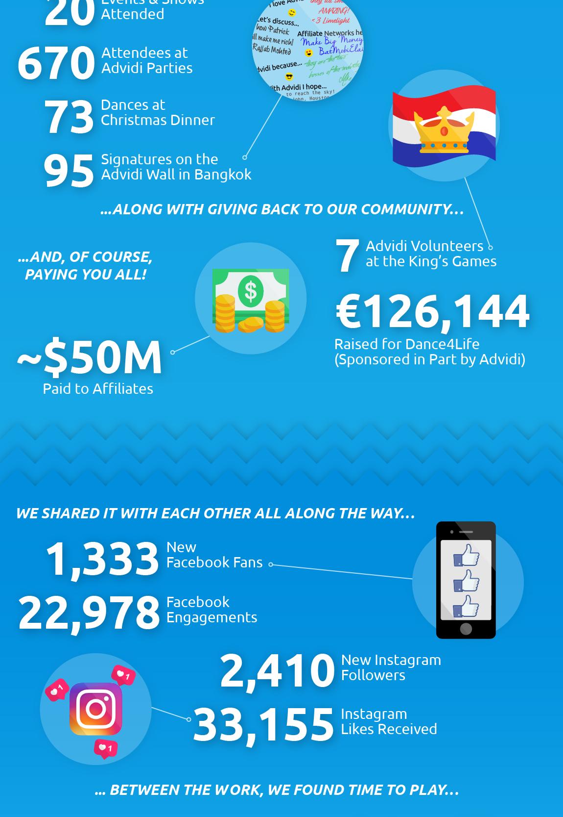 Infograph Advidi